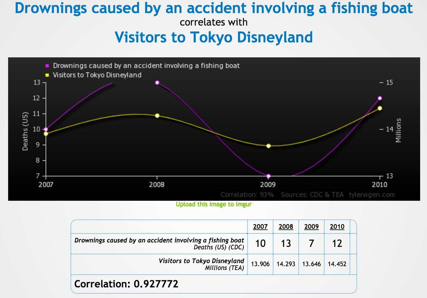 """Correlation between boat deaths and entries to Disneyland"" by tylervigen; Open licence (Free use permitted)"